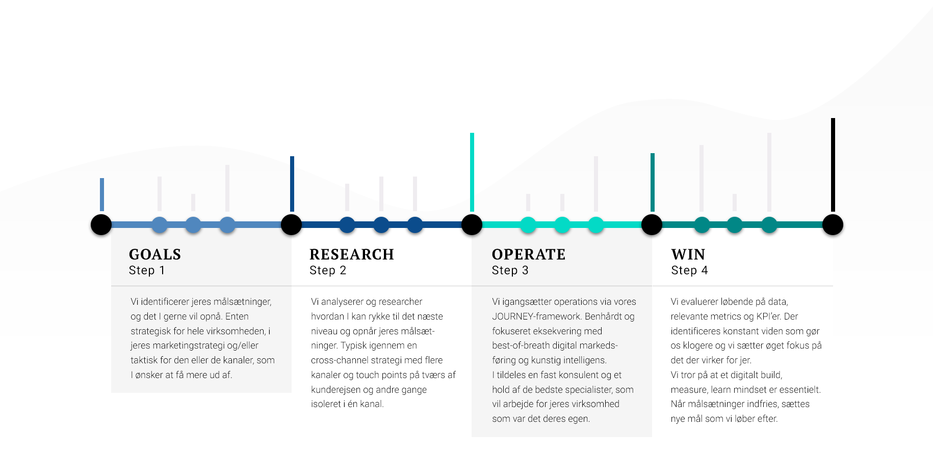 GROW digital marketing framework