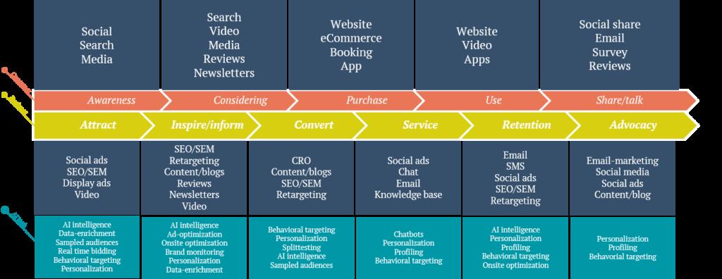 JOURNEY Kunderejse Framework til digital strategi af KYNETIC