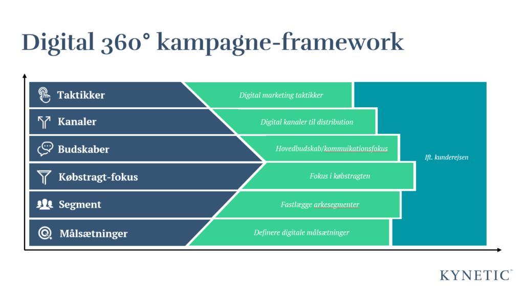 360 graders digital kampagne framework