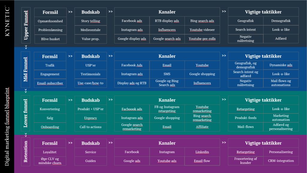 Digital marketing tragt og funnel blueprint