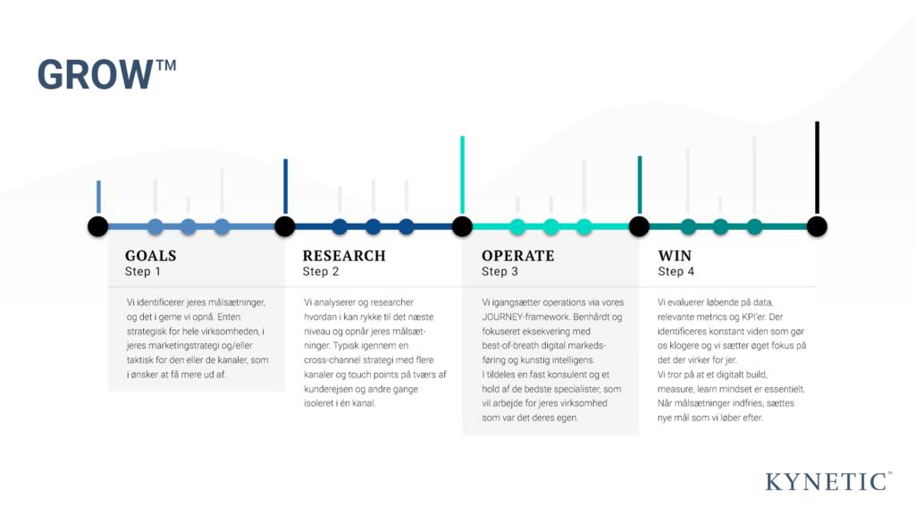 GROW framework er skallen til en data-drevet digital marketing strategi