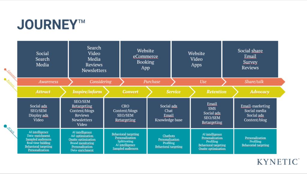 JOURNEY - Digital markedsføring kunderejse framework