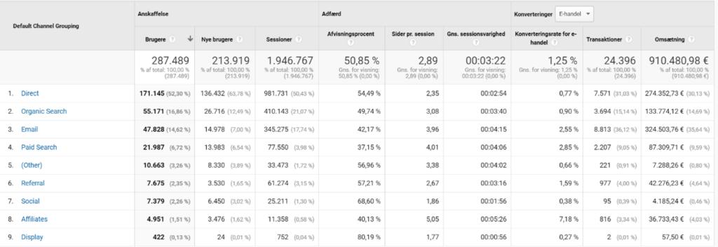 Marketing attribuering via data-drevet model fra Facebook Insight