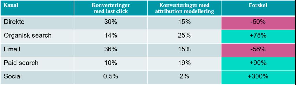 Marketing attribution via Google Analytics