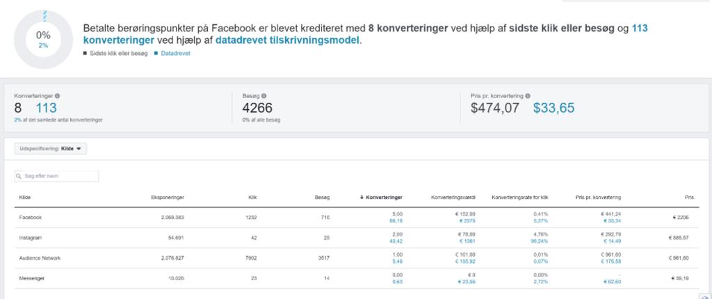 Facebook-Marketing-Attribution