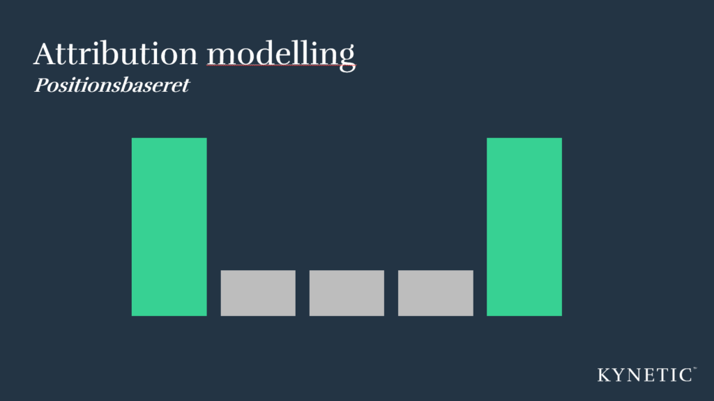 Positionsbaseret attribution modelling