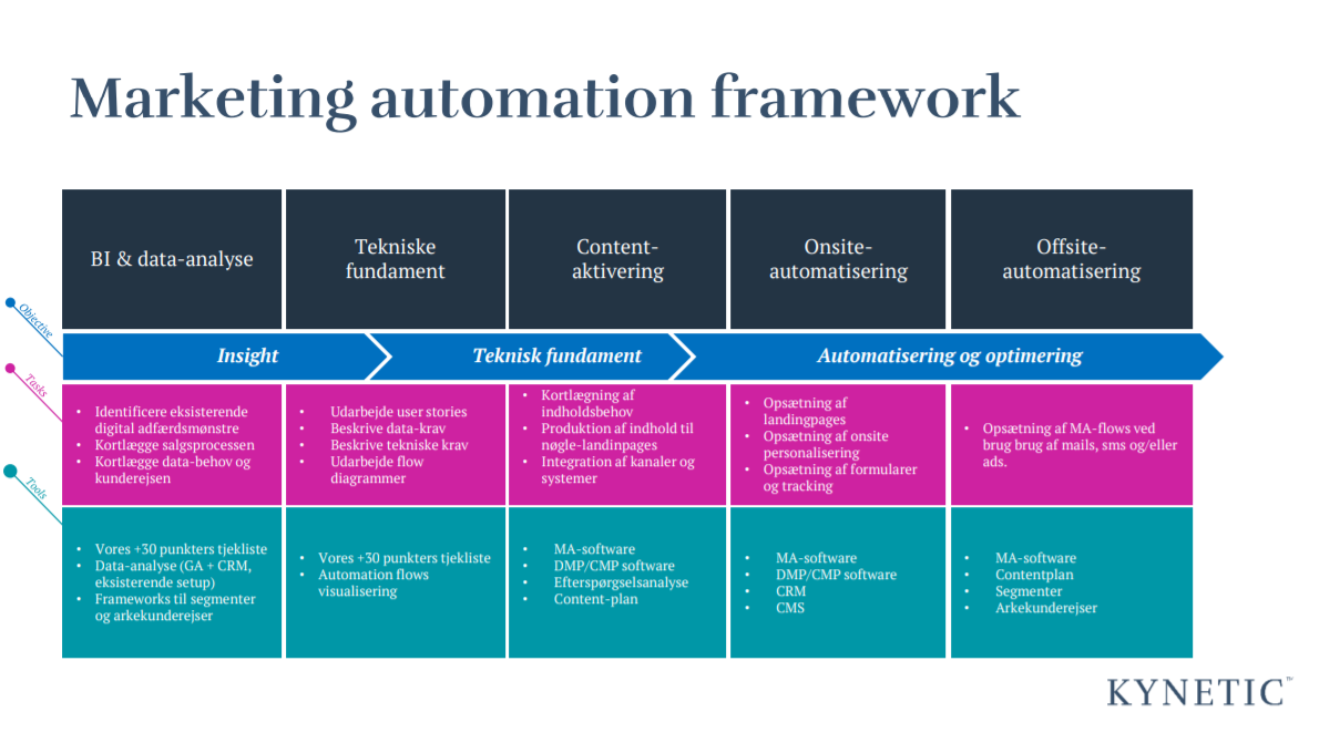 Marketing automation framework