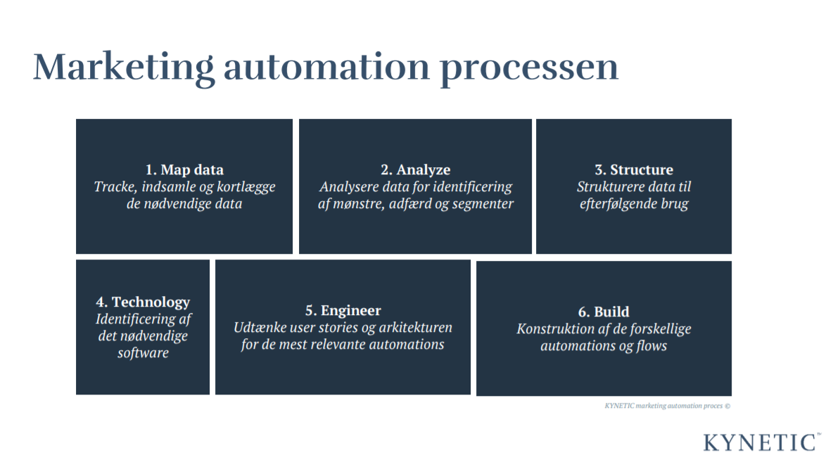 Marketing automation proces