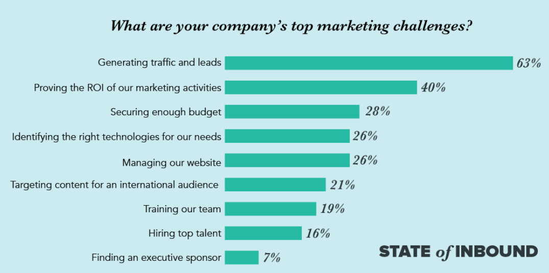 Top marketing challenges 2019