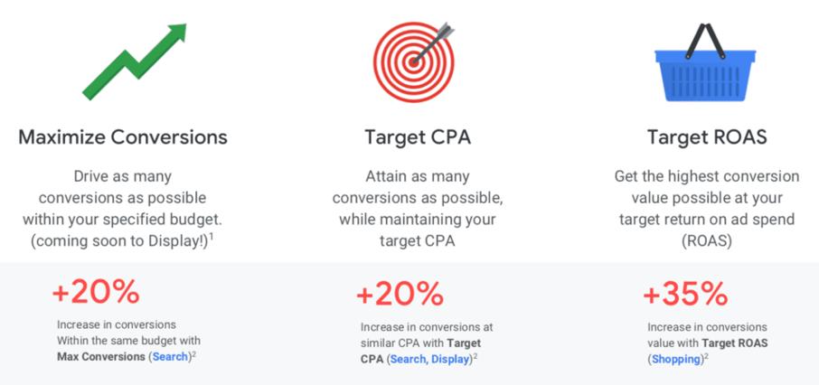 Google Ads budstrategier