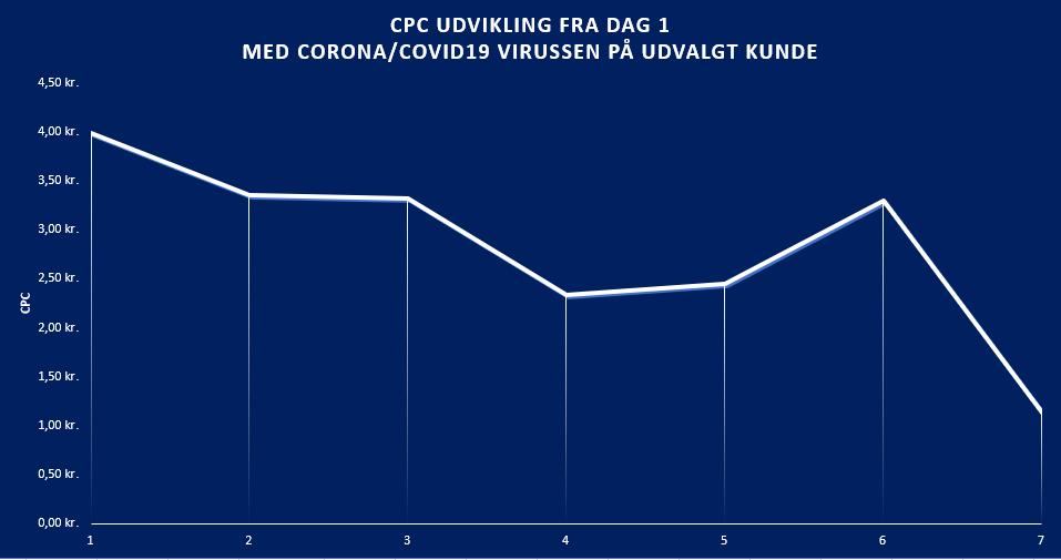 CPC-priser-corna-2020